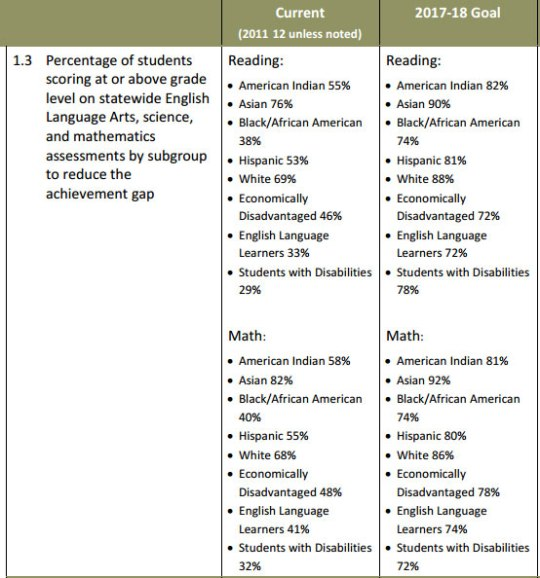 1.3	  Percentage of students  scoring at or above grade  level on statewide English  Language Arts, science,  and mathematics  assessments by subgroup  to reduce the  achievement gap   Current  (2011-12 unless noted) Reading:  • American Indian 55%  • Asian 76%  •	 Black/African American  38%  • Hispanic 53%  • White 69%  • Economically  Disadvantaged 46%  • English Language  Learners 33%  • Students with Disabilities  29%  Math:  • American Indian 58%  • Asian 82%  •	 Black/African American  40%  • Hispanic 55%  • White 68%  • Economically  Disadvantaged 48%  • English Language  Learners 41%  • Students with Disabilities  32%  2017-18 Goal  Reading:  • American Indian 82%  • Asian 90%  •	 Black/African American  74%  • Hispanic 81%  • White 88%  • Economically  Disadvantaged 72%  • English Language  Learners 72%  • Students with Disabilities  78%  Math:  • American Indian 81%  • Asian 92%  •	 Black/African American  74%  • Hispanic 80%  • White 86%  • Economically  Disadvantaged 78%  • English Language  Learners 74%  • Students with Disabilities  72%