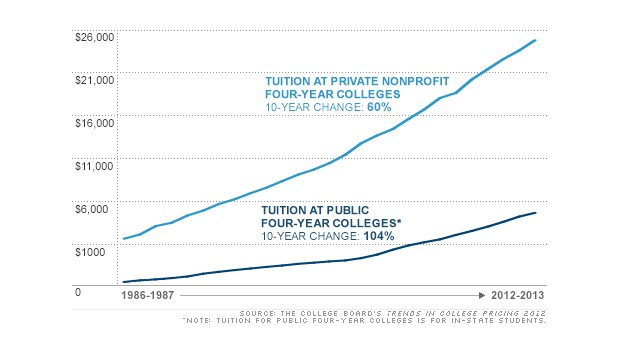 A chart displaying rising tuition rates. Tuition at a four-year private college has increased 60% in 10 years. Tuition at public four-year colleges has increased 104%.