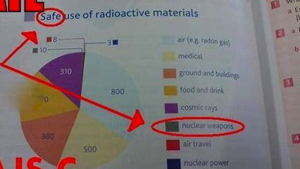 A pie chart showing safe uses of radioactive materials. Nuclear weapons is one of the slices.